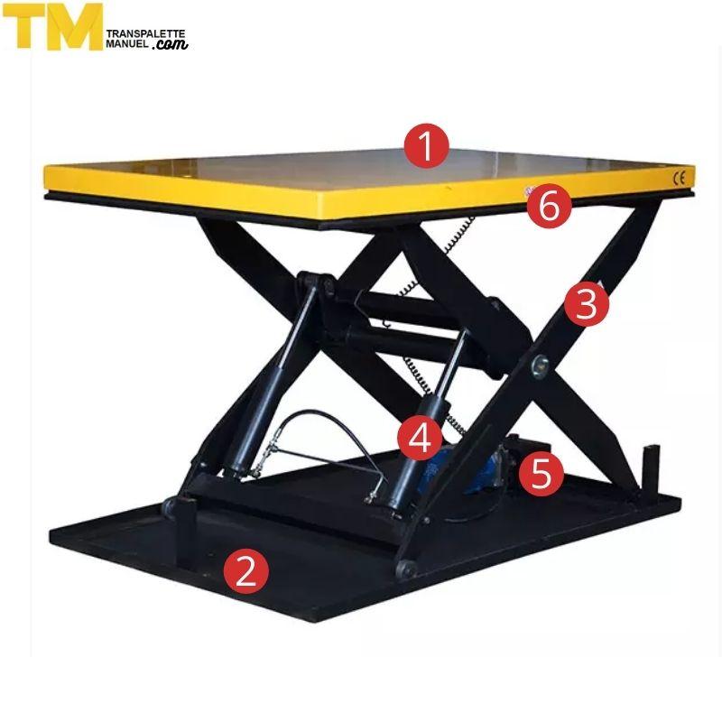 schéma de la table élévatrice électrique